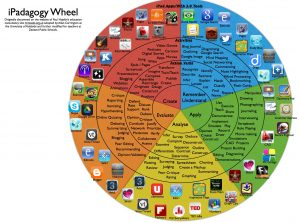 Blooms Pedagogy Wheel